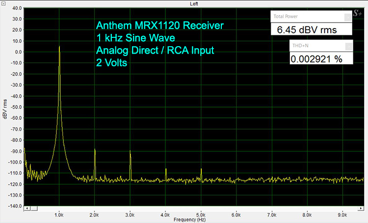 Anthem MRX1120 1 kHz Sine Wave-Analog