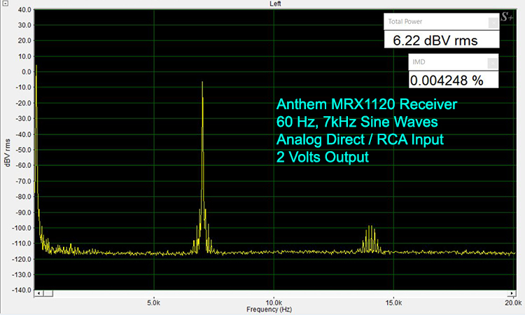 Anthem MRX1120 IMD Test-Analog