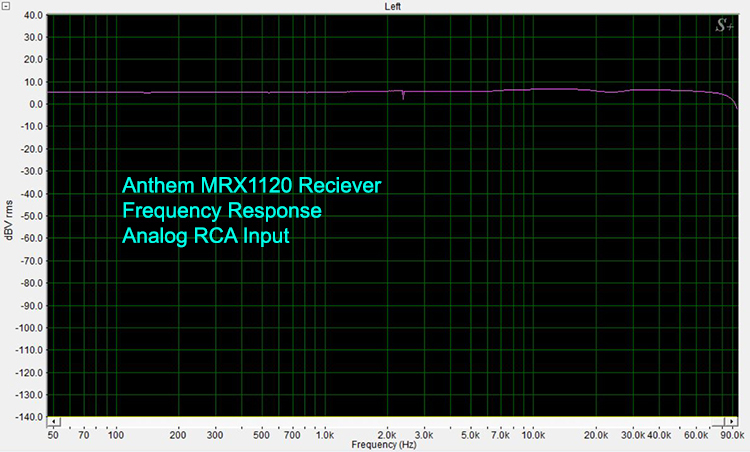 Anthem MRX1120 Frequency Response-Analog