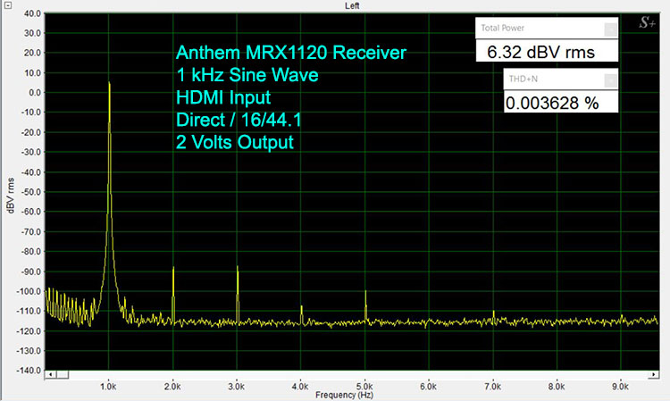 Anthem MRX1120 1 kHz Sine Wave-Digital