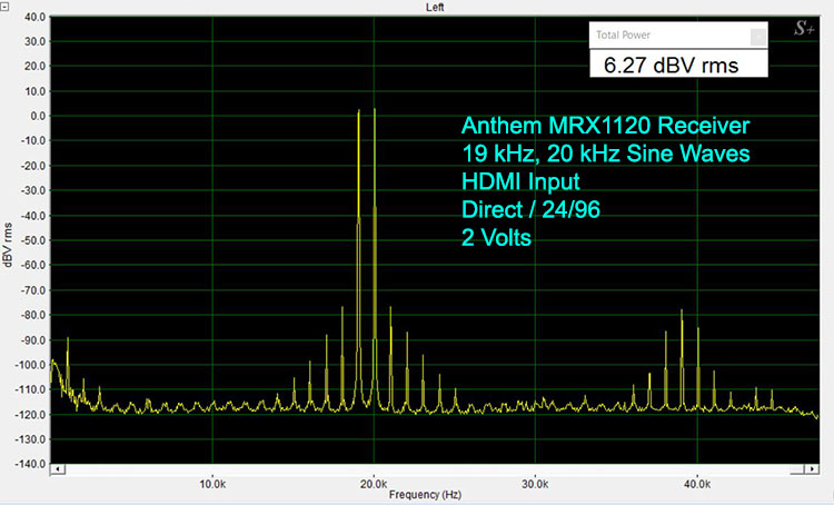 Anthem MRX1120 19 and 20 kHz Sine Waves-Digital