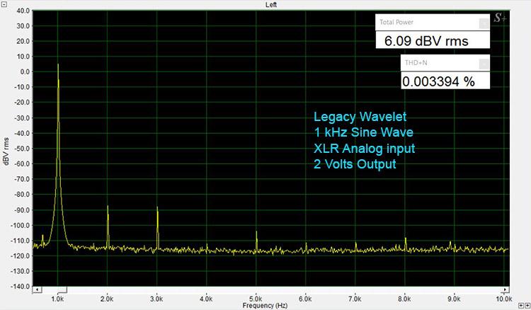 Legacy Wavelet 1 kHz Sine Wave-Analog