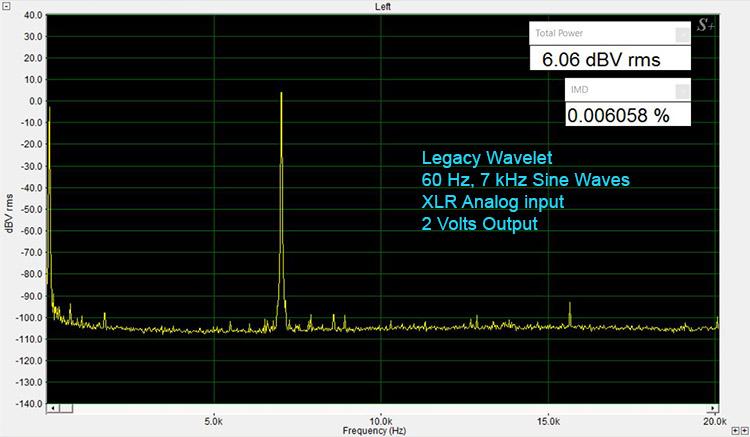 Legacy Wavelet IMD Test-Analog