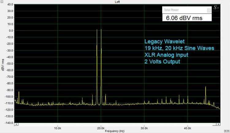 Legacy Wavelet 19 and 20 kHz Sine Waves-Analog