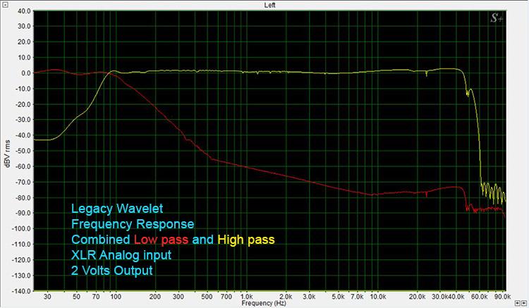 Legacy Wavelet Frequency Response-Analog