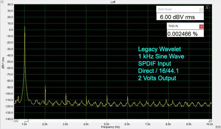 Legacy Wavelet 1 kHz Sine Wave-Digital