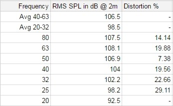 RSL Speedwoofer 10S Measurements 2m