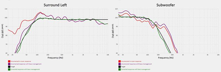 Anthem MRX1120 ARC Results-Surround Left and Subwoofer