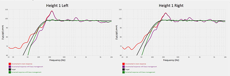 Anthem MRX1120 ARC Results-Height 1 Left and Right