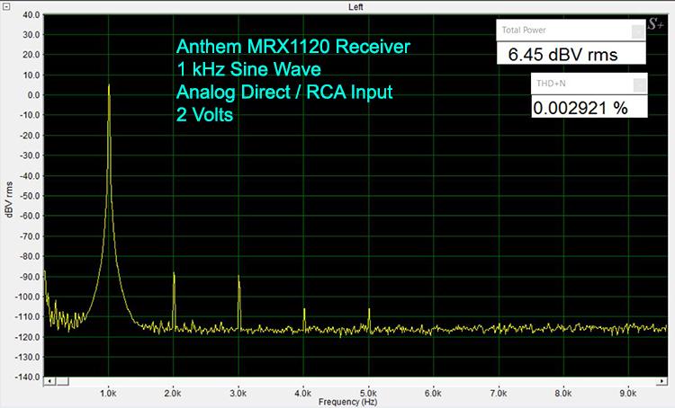 Anthem MRX1120 1 kHz Sine Wave-Analog