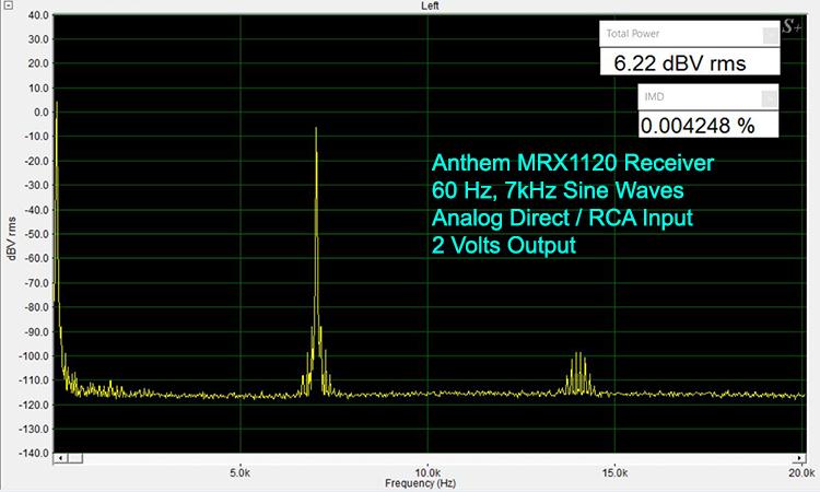 Anthem MRX1120 IMD Test-Analog
