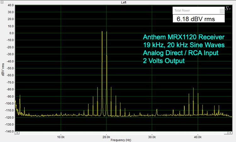 Anthem MRX1120 19 and 20 kHz Sine Waves-Analog