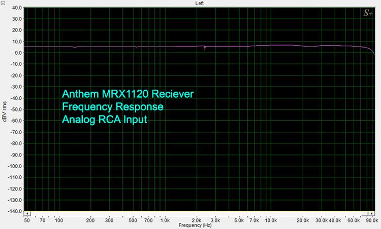 Anthem MRX1120 Frequency Response-Analog