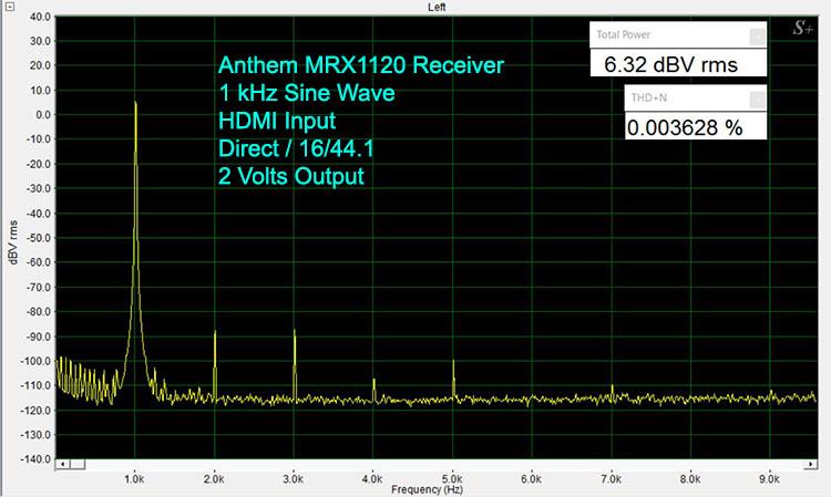 Anthem MRX1120 1 kHz Sine Wave-Digital