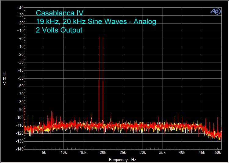 Theta Casablanca IV – Bench Tests